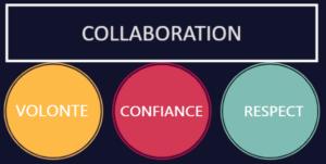 collaboration impro entreprise